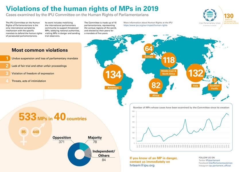 Violations of the human rights of MPs 2019 infographic